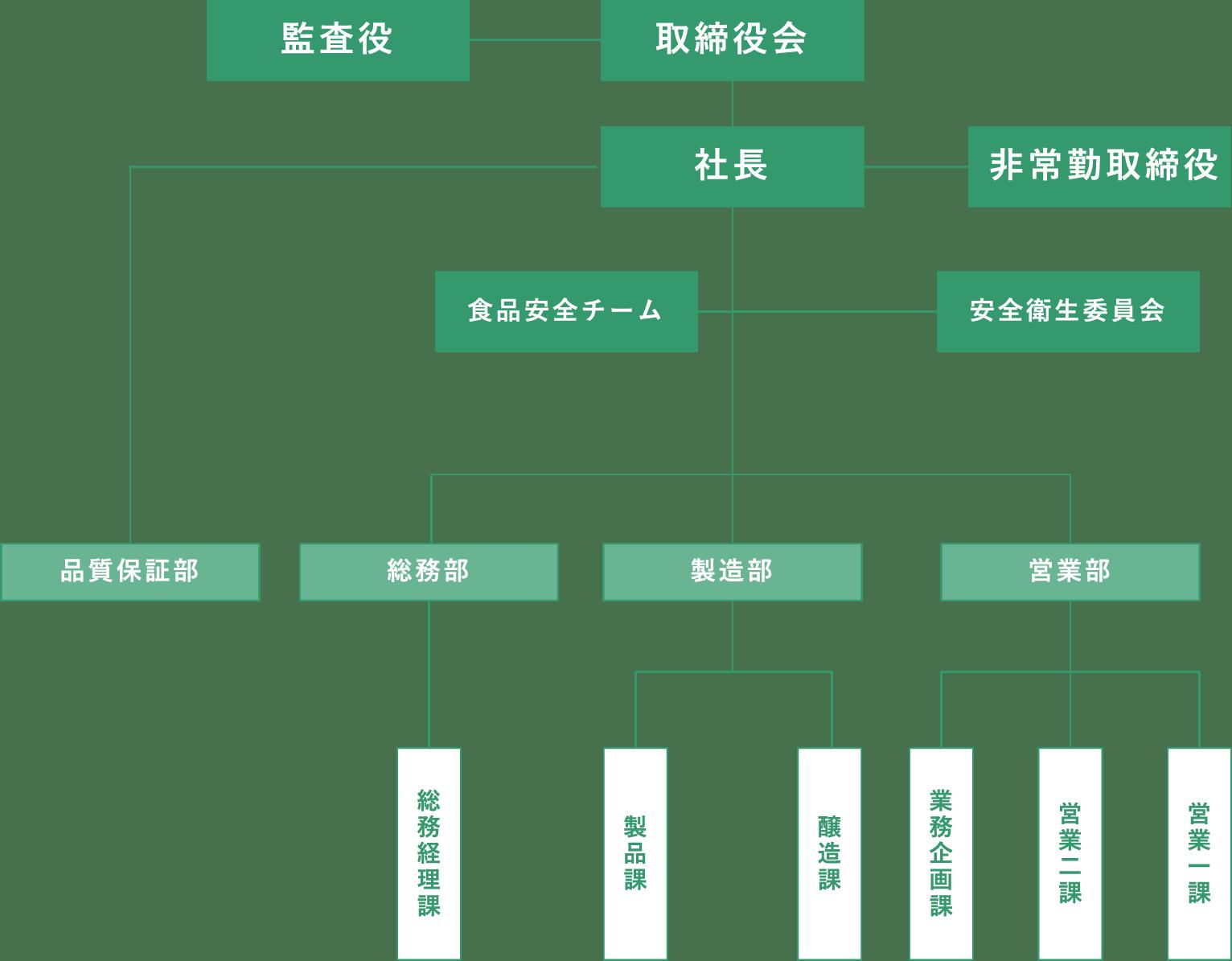 モンデ酒造株式会社 組織図